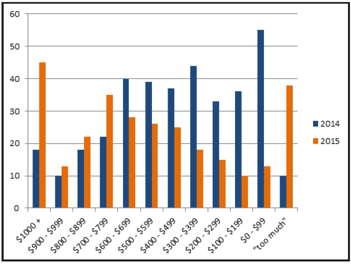 Graph displaying self-reported difference in textbook pricing between 2014 and 2015