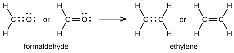 """Two pairs of Lewis structures are shown. The left pair of structures shows a carbon atom forming single bonds to two hydrogen atoms. There are four electrons between the C atom and an O atom. The O atom also has two pairs of dots. The word """"or"""" separates this structure from the same diagram, except this time there is a double bond between the C atom and O atom. The name, """"Formaldehyde"""" is written below these structures. A right-facing arrow leads to two more structures. The left shows two C atoms with four dots in between them and each forming single bonds to two H atoms. The word """"or"""" lies to the left of the second structure, which is the same except that the C atoms form double bonds with one another. The name, """"Ethylene"""" is written below these structures."""