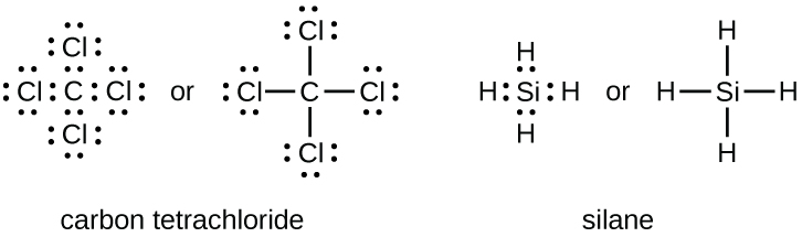 """Two sets of Lewis dot structures are shown. The left structures depict five C l symbols in a cross shape with eight dots around each, the word """"or"""" and the same five C l symbols, connected by four single bonds in a cross shape. The name """"Carbon tetrachloride"""" is written below the structure. The right hand structures show a S i symbol, surrounded by eight dots and four H symbols in a cross shape. The word """"or"""" separates this from an S i symbol with four single bonds connecting the four H symbols in a cross shape. The name """"Silane"""" is written below these diagrams."""