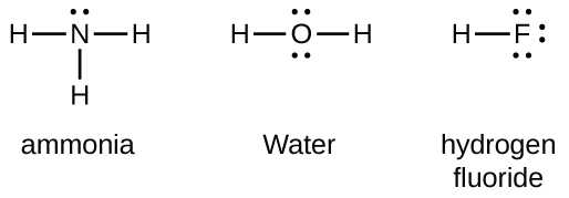 """Three Lewis structures labeled, """"Ammonia,"""" """"Water,"""" and """"Hydrogen fluoride"""" are shown. The left structure shows a nitrogen atom with a lone pair of electrons and single bonded to three hydrogen atoms. The middle structure shows an oxygen atom with two lone pairs of electrons and two singly-bonded hydrogen atoms. The right structure shows a hydrogen atom single bonded to a fluorine atom that has three lone pairs of electrons."""