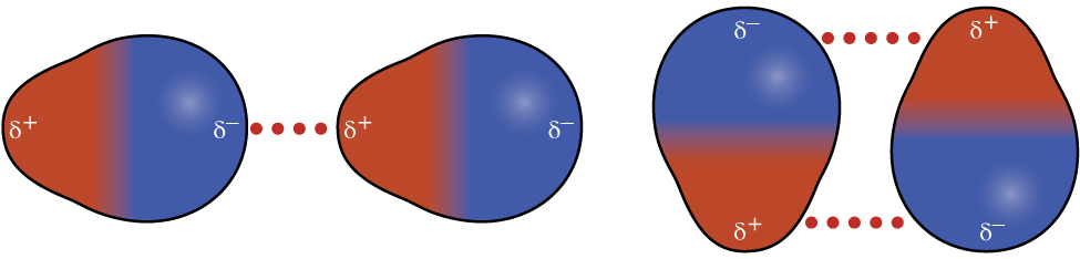"""Two pairs of molecules are shown where each molecule has one larger blue side labeled """"delta sign, negative sign"""" and a smaller red side labeled """"delta sign, positive sign. In the first pair, the red sides of the two molecules both face to the left and the blue side to the right. A horizontal dotted line lies in between the two. In the second pair, the molecules face up and down, with the red and blue ends aligning. A horizontal dotted line lies between the red and blue ends facing upward and another lies between the red and blue ends facing downward."""