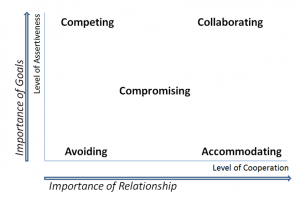 Deciding which conflict style depends on the importance of your goal (the y axis) and the importance of your relationship (the x axis).