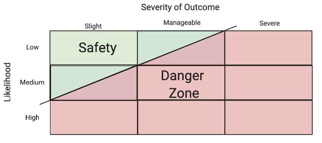 Chart showing legal risk assessment model