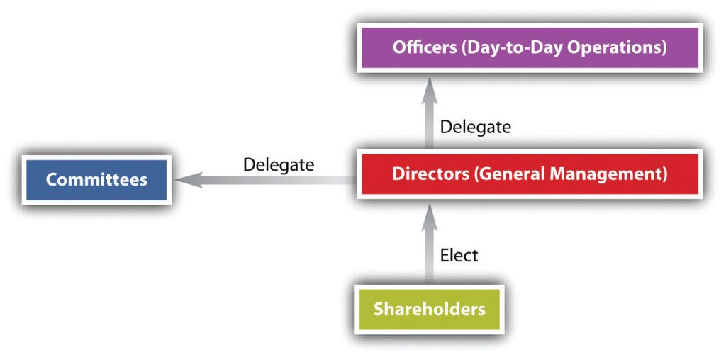 Corporate governance chart