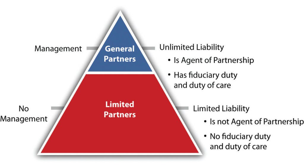 Pyramid describing relationship between general and limited partners