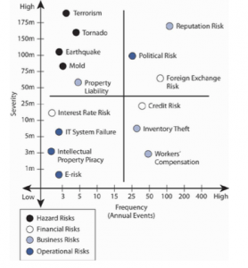 A grid contrasting risk severity and risk frequency