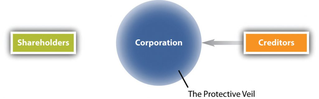 Diagram showing the corporate veil