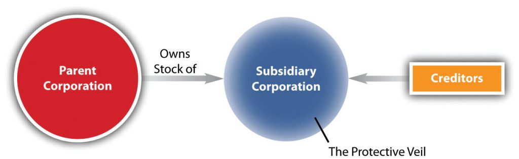 Corporate veil for subsidiaries