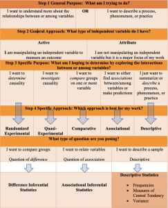 A continuation of the flowchart introduced in chapter two illustrating how to incorporate the type of question (difference, associational, or descriptive) that is being asked. Questions regarding differences should pursue an analysis using difference inferential statistics. Questions seeking to relate variables should be pursued using associational inferential statistics and questions that involve the description of a sample only should be quantified using descriptive statistics such as frequencies, measures of central tendency and variance.