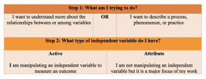 Table continuing the logic from step 1 to step two in identifying general approach. General approaches are usually classified as either experimental, in that they are manipulating an independent variable to measure an outcome, or non-experimental wherein they are not directly manipulating an independent variable.