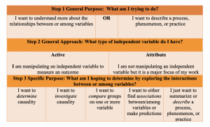 A continuation of the stepwise approach to identifying the best study approach. In step 3, you are asked to consider what it is you are trying to determine by exploring the interactions between or among variables. Most people either want to investigate causality, compare groups, find associations, or describe a process, phenomenon, or practice.