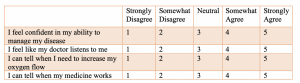 Likert Scale indicating scaled responses between 1 and 5 to questions. A selection of 1 indicates strongly disagree and a selection of 5 indicates strongly agree