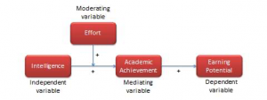 Representing the relationship among variables which impact the association of intelligence and earning potential. Intelligence is the independent variable and earning potential, the dependent variable. However, something like effort, which would impact the relationship between intelligence and earning potential, is considered a moderating variable. Academic achievement is considered a mediating variable as it can be explained by both the independent variable (intelligence) as well as the dependent variable (earning potential).