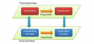 Delineation between the macro-level theory wherein constructs are related by prepositions and the micro-level empirical processes of hypothesizing the relationship between variables.