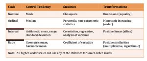 Table differentiating the types of variable classifications as well as describing the types of statistical analyses inherent to the classifications.