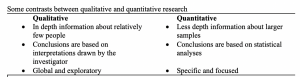 Table listing major differences between qualitative and quantitative approaches to research. Highlights of qualitative research include deep exploration of a very small sample, conclusions based on interpretation drawn by the investigator and that the focus is both global and exploratory.