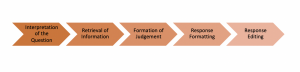 Progression of a cognitive response. Fist the respondent must understand the question then retrieve information from memory to formulate a response based on a judgement formed by the information. The respondent must then edit the response, depending on the response options provided by the survey.